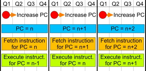 Instruction Cycle Duration and Calculated Delays - Microchip PIC