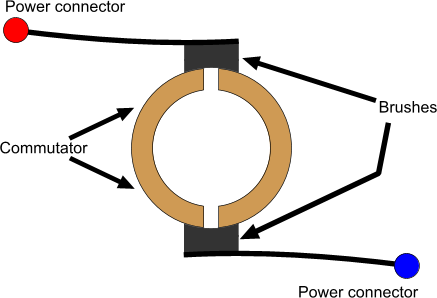 How DC Motors Work as well Basic Blueprint Reading additionally Physics Demonstrations Faraday Disk likewise Pneumatic motor moreover Electric Circuits 11778093. on simple electric motor parts